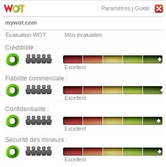 WOT fait part des évaluations des internautes selon 4 critères.